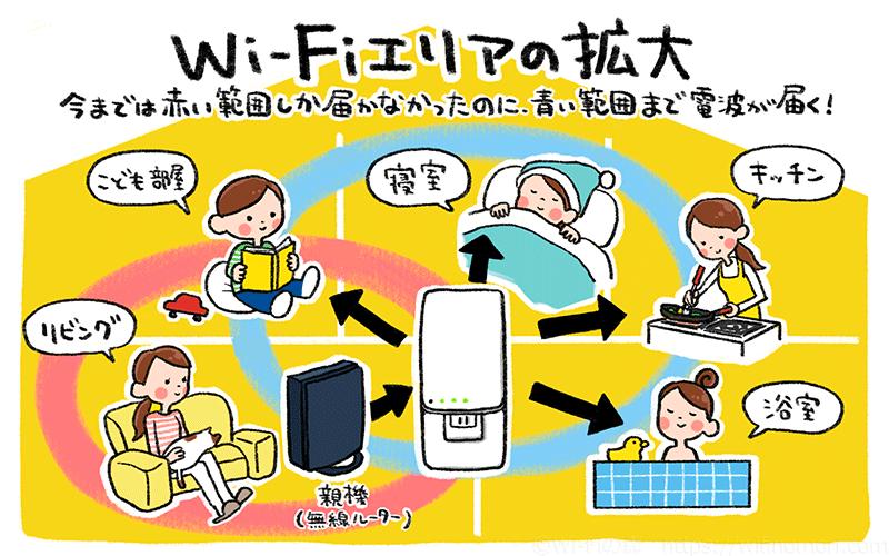 中継機がルーターの代わりにWi-Fiを遠くまで飛ばす