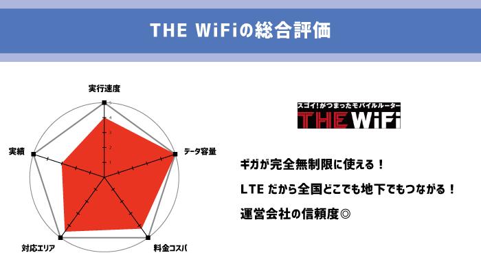 THE WiFiのレーダーチャート