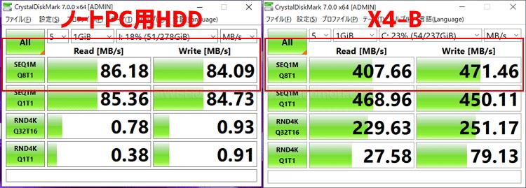「基本性能」CrystalDiskMark のテスト結果