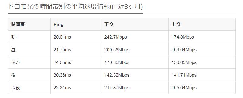「みんなのネット回線速度」でも200Mbps超えを連発