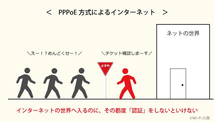 PPPoEによるインターネット接続