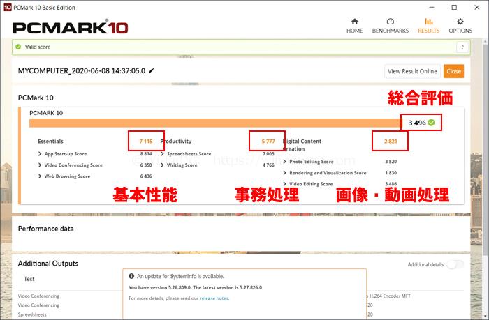 「総合」PCMark 10のテスト結果