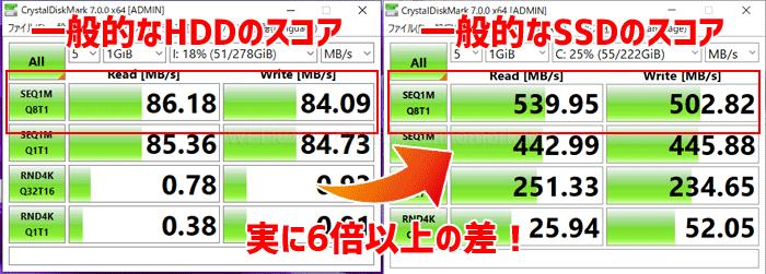HDDとSSDの違いは速度の速さ