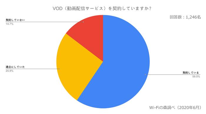 現在、VOD(動画配信サービス)を契約していますか?