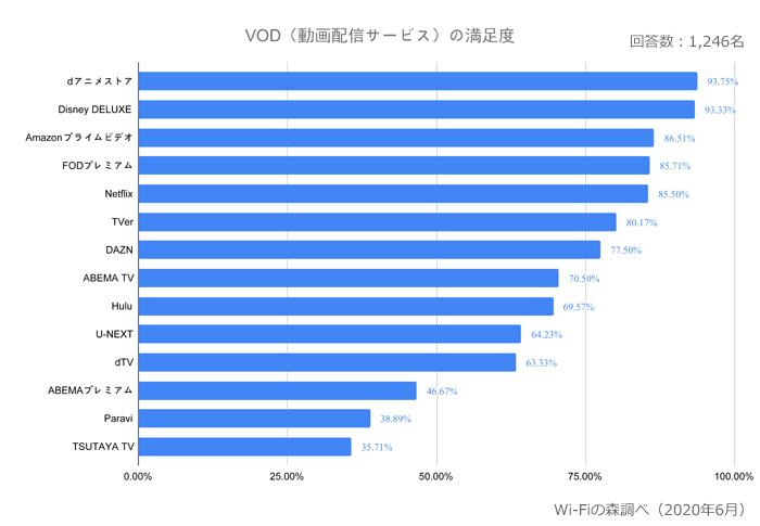 VODサービスの満足度はどうですか?Amazonプライムビデオ 86.51% ABEMA TV 70.50% Netflix 85.50% U-NEXT 64.23% TVer 80.17% Hulu 69.57% dTV 63.33% DAZN 77.50% dアニメストア 93.75% FODプレミアム 85.71% TSUTAYA TV 35.71% Disney DELUXE 93.33% Paravi 38.89% ABEMAプレミアム 46.67%