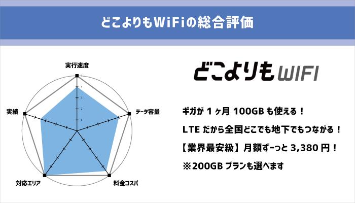 どこよりもWiFi 月額最安級のクラウドWiFi