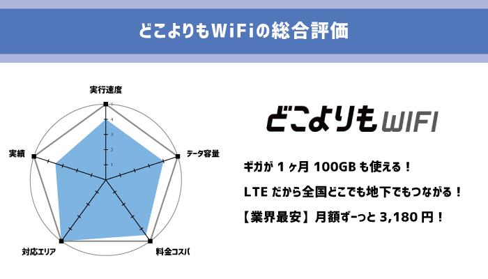 1位:どこよりもWiFi|月額最安のクラウドWi-Fi