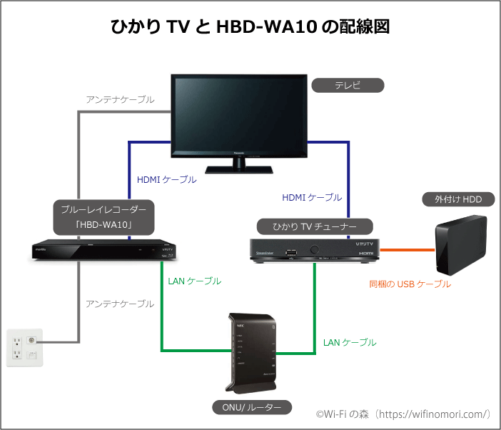 HBD-WA10の接続配線図