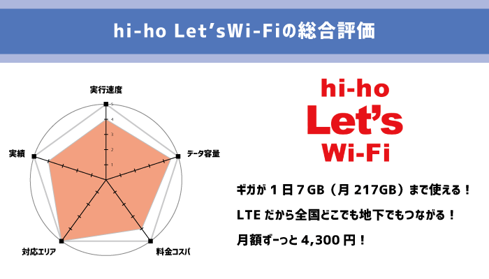 hi-ho Let's WiFiの総合評価