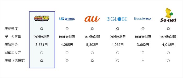 WiMAXの料金比較