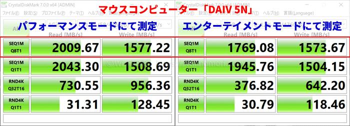 DAIV 5N クリスタルディスクマークの結果