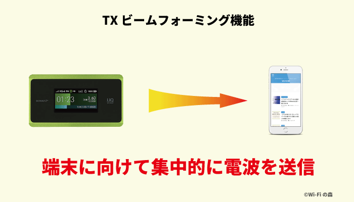 WX06はTXビームフォーミング搭載