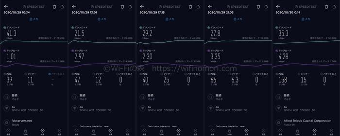 WiMAXホームルーターの実際の速度