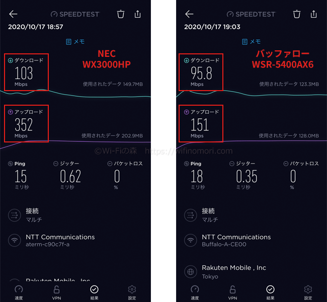 NEC WX3000HP(IPv6)と速度を比較