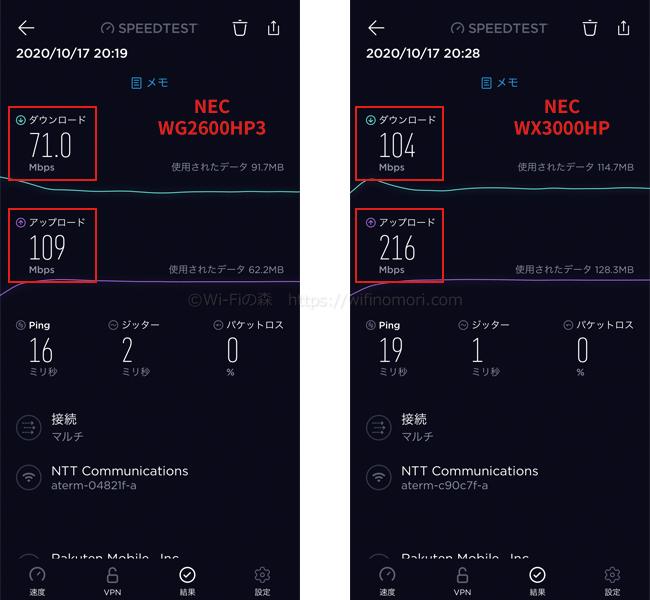 NEC Aterm WG2600HP3(PPPoE)と速度を比較