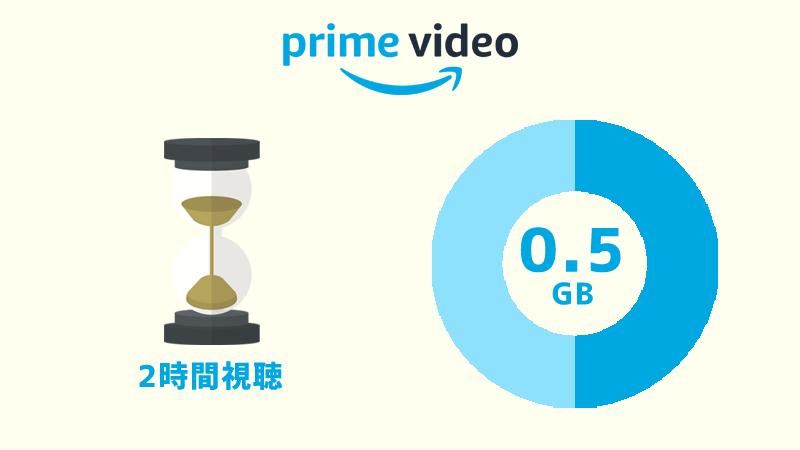 Amazonプライムビデオは2時間で約0.5GBギガを消費する