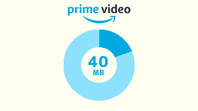 Amazonプライムビデオを中画質でストリーミング再生した場合のデータ消費量