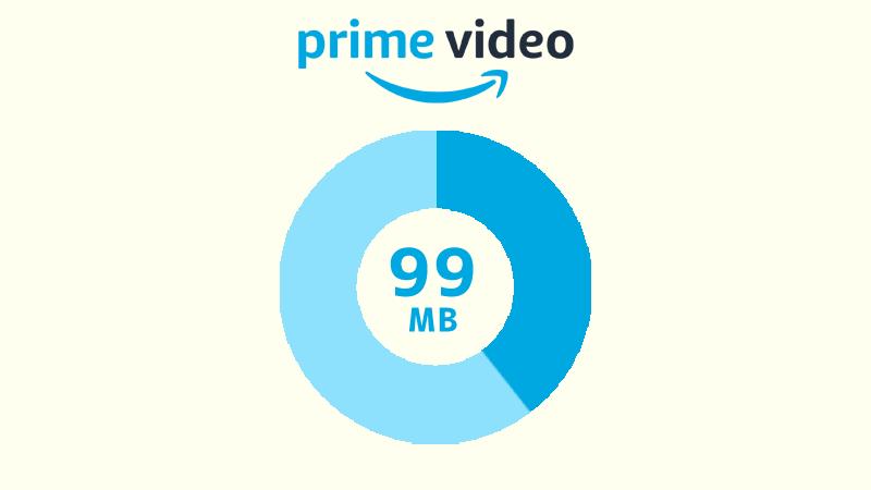 Amazonプライムビデオを高画質でストリーミング再生した場合のデータ消費量