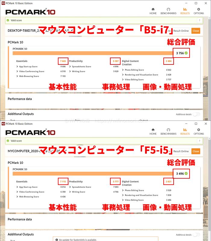 PCMark 10のテスト結果