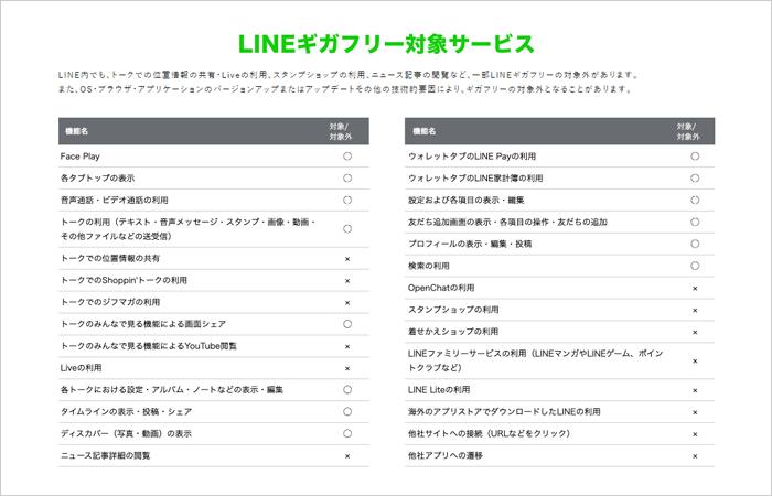 「LINEMO」LINE無料の範囲