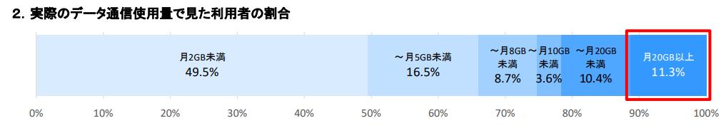 実際のデータ通信使用量で見た利用者の割合