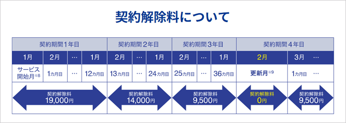 ASAHIネット WiMAXの違約金