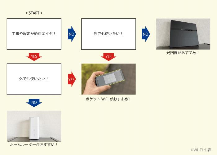 自宅のWi-Fiをざっくり決めるYES/NOチャート