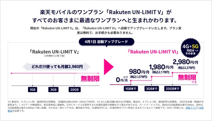 楽天モバイル(UN-LIMIT)の料金プラン