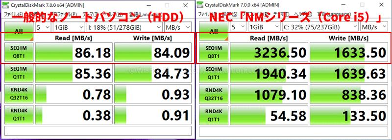 NMシリーズの「基本性能」CrystalDiskMark のテスト結果