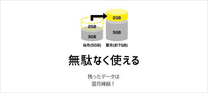 余ったデータ容量は翌月まで繰り越しできる