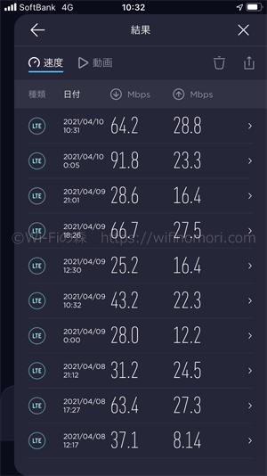 LINEMOの平均速度
