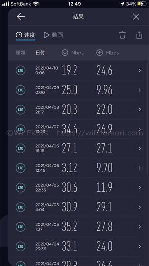 nuroモバイルソフトバンク回線の平均速度