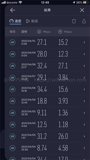 nuroモバイルドコモ回線の平均速度
