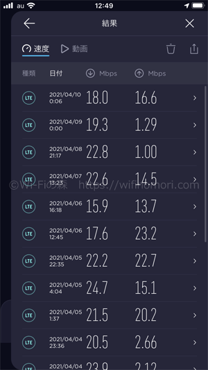 nuroモバイルau回線の平均速度