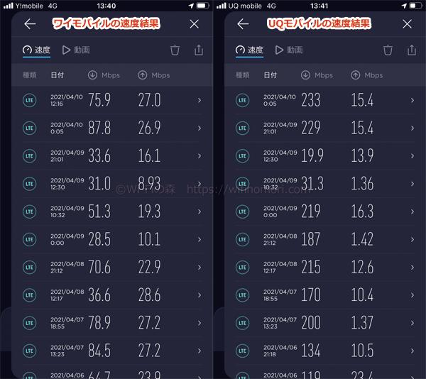 ワイモバイルとUQモバイルの平均速度を比較