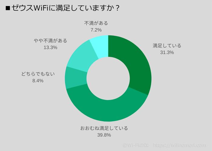 ゼウスWiFiの満足度調査結果