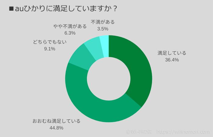 auひかりは81%が満足していると回答