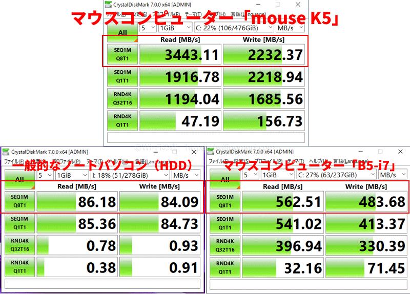 CrystalDiskMark のテスト結果を比較