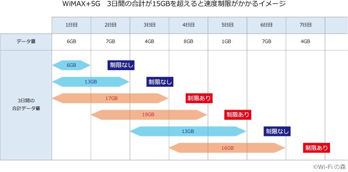 WiMAX+5Gの速度制限イメージ画像